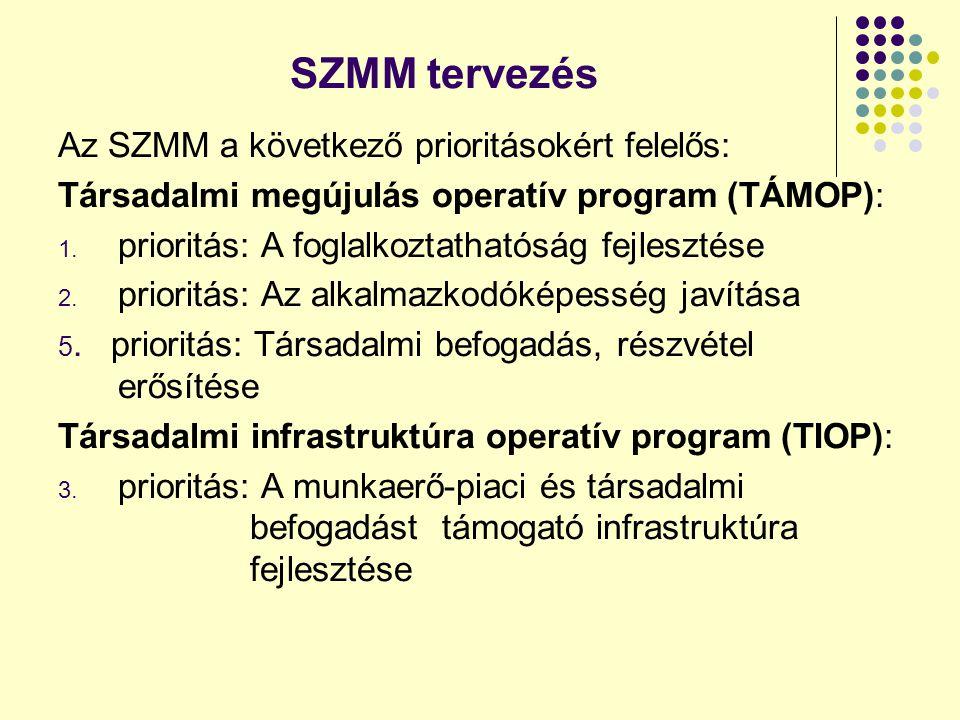SZMM tervezés Az SZMM a következő prioritásokért felelős: