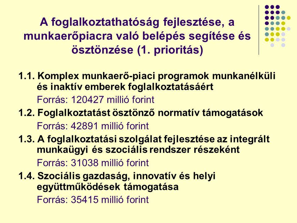 A foglalkoztathatóság fejlesztése, a munkaerőpiacra való belépés segítése és ösztönzése (1. prioritás)