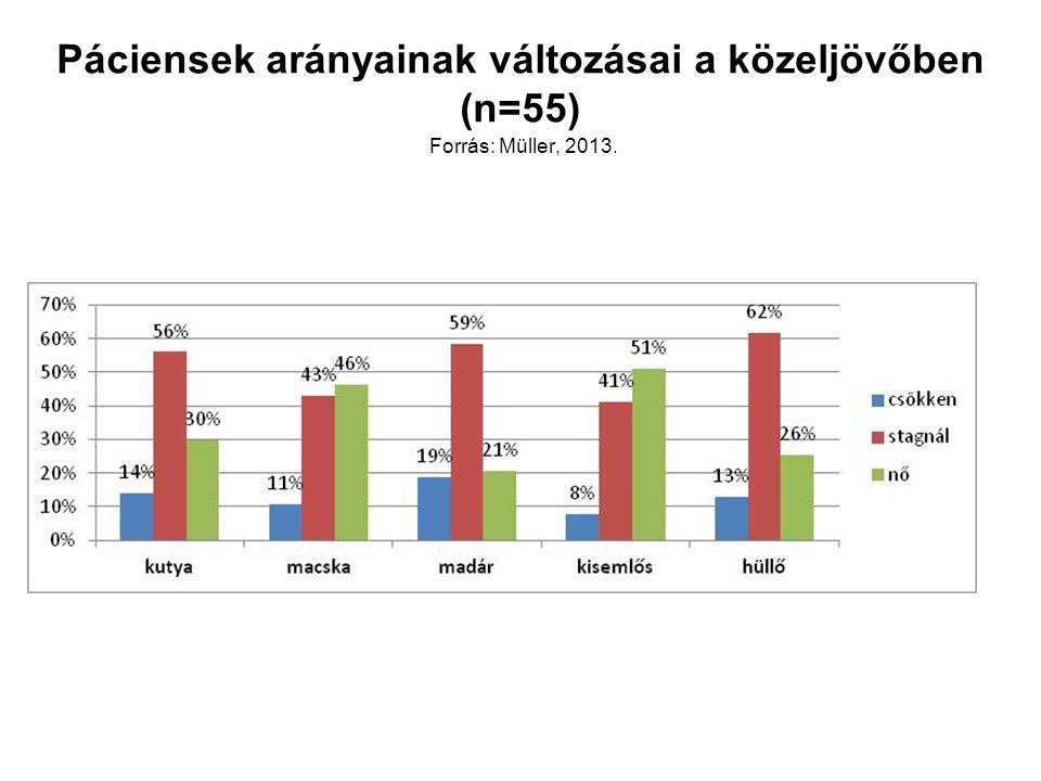 Páciensek arányainak változásai a közeljövőben (n=55) Forrás: Müller, 2013.