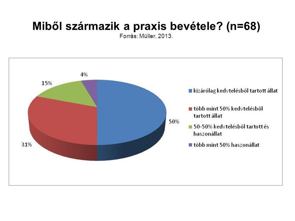 Miből származik a praxis bevétele (n=68) Forrás: Müller, 2013.