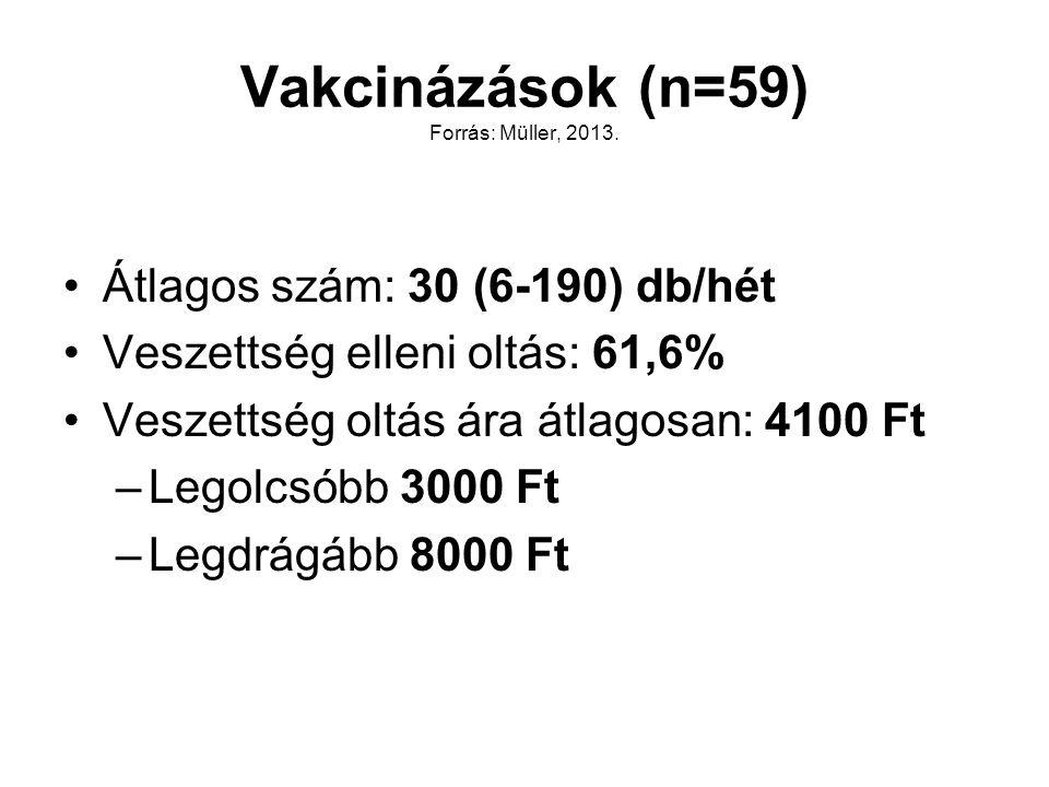 Vakcinázások (n=59) Forrás: Müller, 2013.