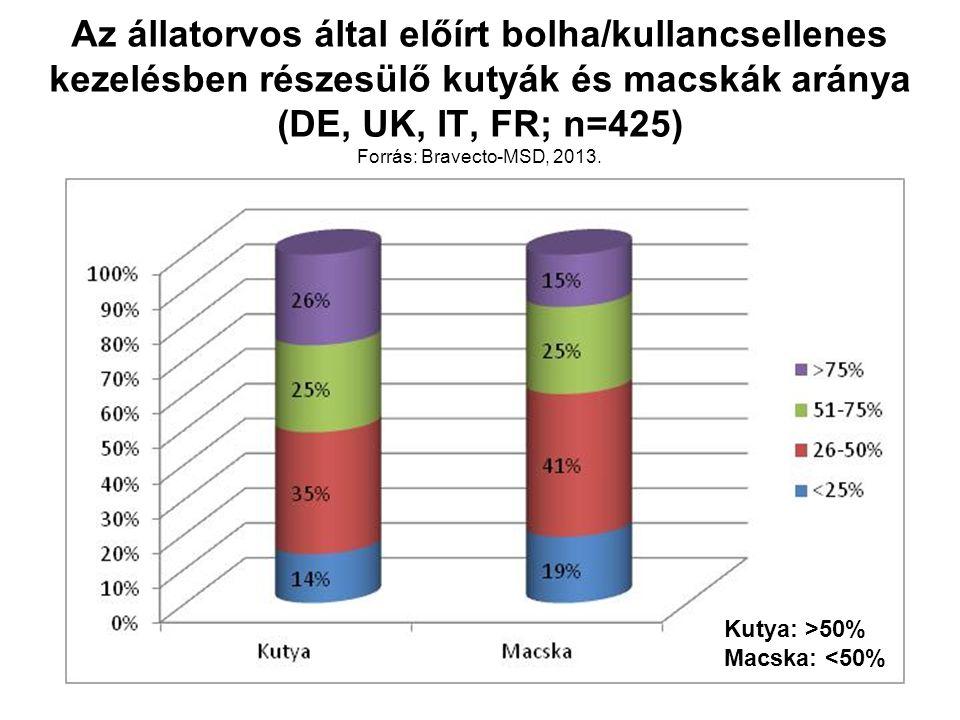 Az állatorvos által előírt bolha/kullancsellenes kezelésben részesülő kutyák és macskák aránya (DE, UK, IT, FR; n=425) Forrás: Bravecto-MSD, 2013.