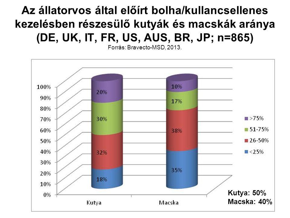 Az állatorvos által előírt bolha/kullancsellenes kezelésben részesülő kutyák és macskák aránya (DE, UK, IT, FR, US, AUS, BR, JP; n=865) Forrás: Bravecto-MSD, 2013.