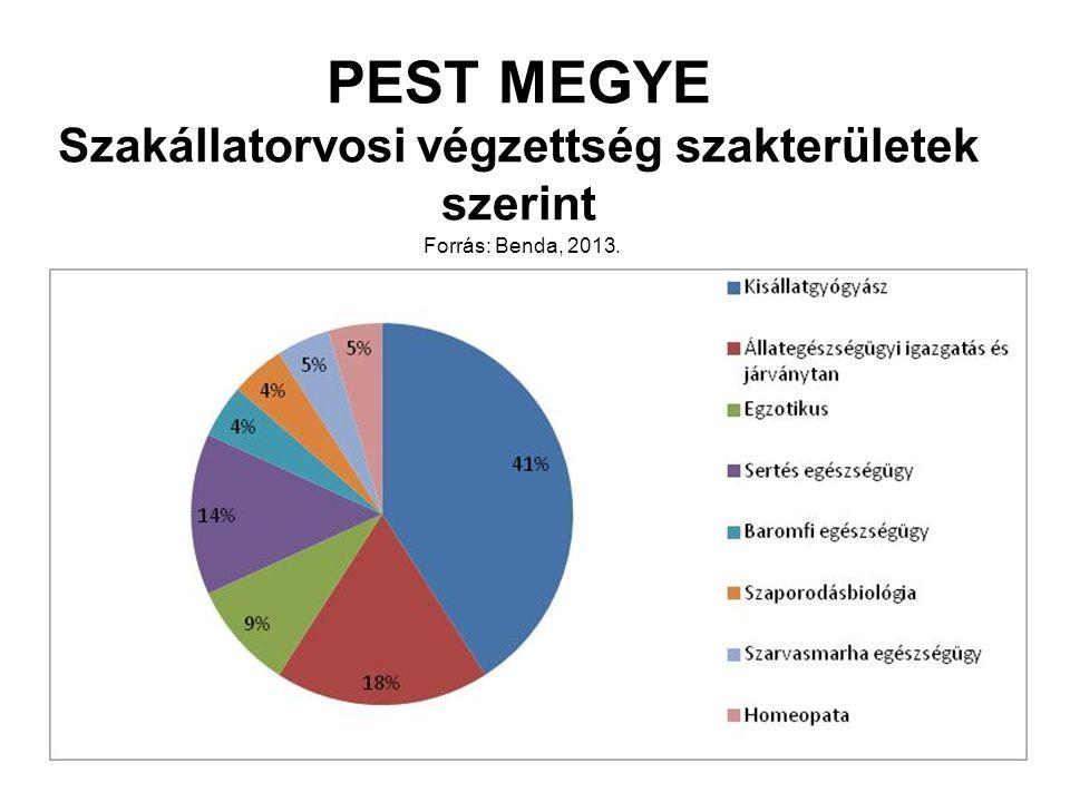 PEST MEGYE Szakállatorvosi végzettség szakterületek szerint Forrás: Benda, 2013.