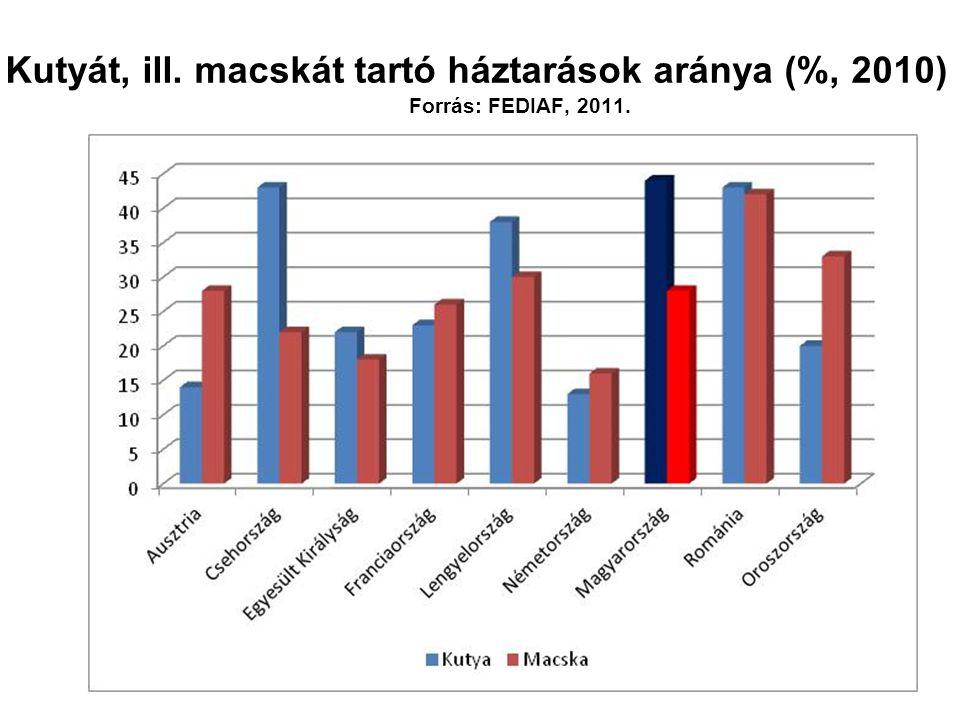 Kutyát, ill. macskát tartó háztarások aránya (%, 2010) Forrás: FEDIAF, 2011.