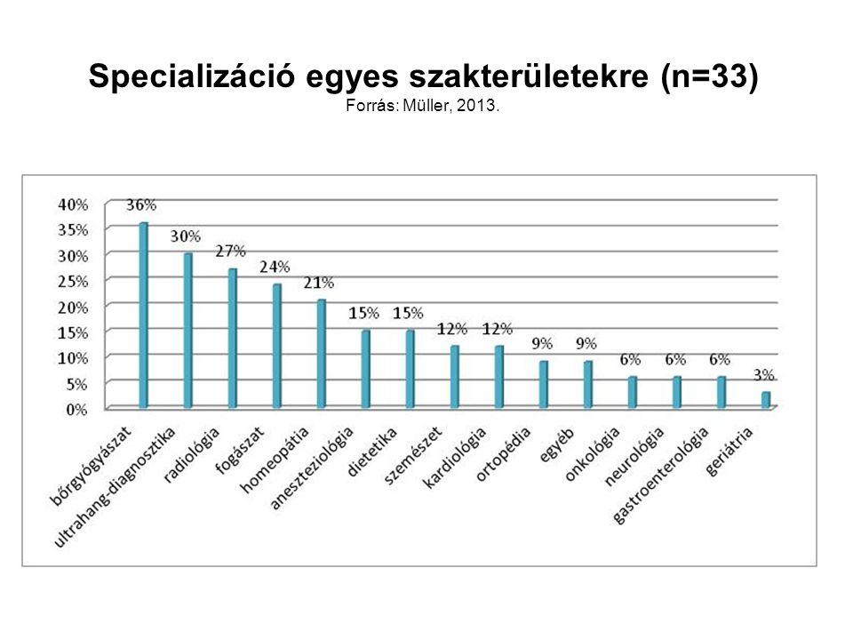 Specializáció egyes szakterületekre (n=33) Forrás: Müller, 2013.