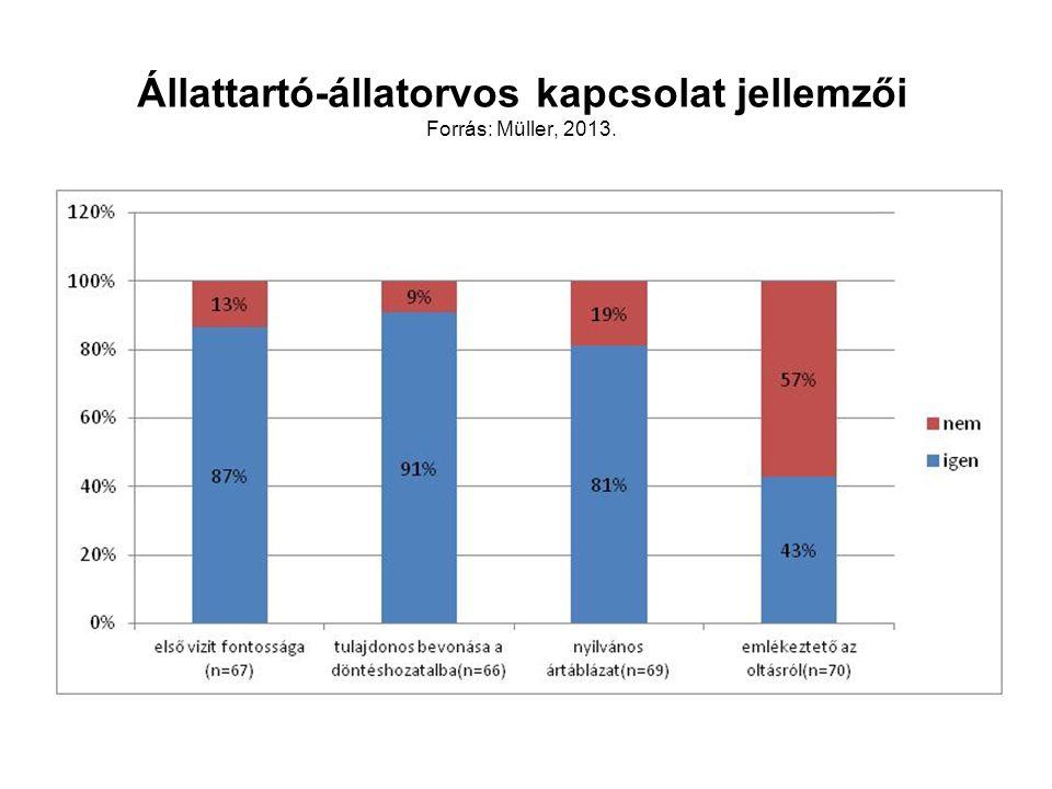 Állattartó-állatorvos kapcsolat jellemzői Forrás: Müller, 2013.