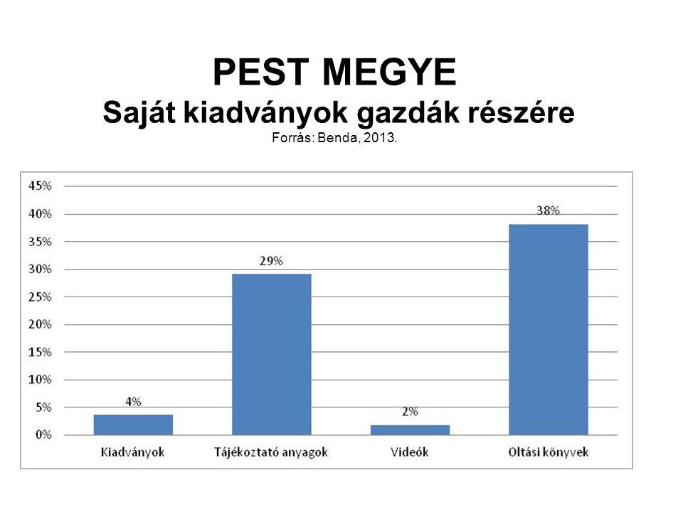 PEST MEGYE Saját kiadványok gazdák részére Forrás: Benda, 2013.