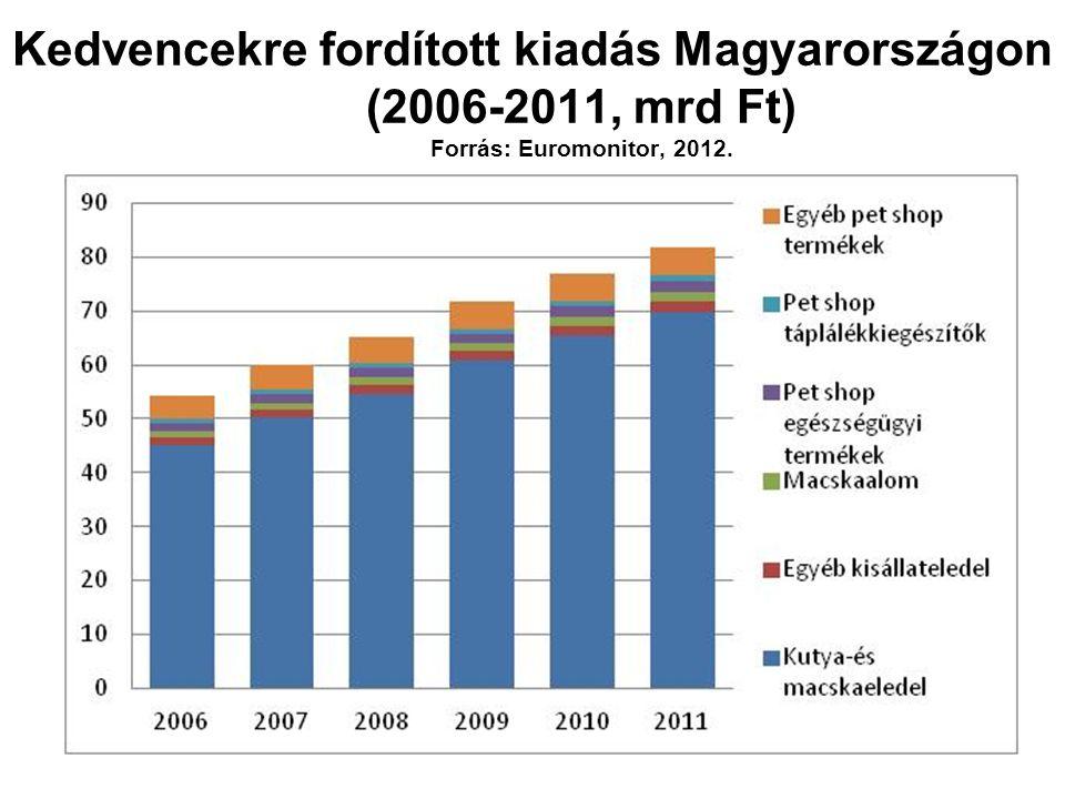 Kedvencekre fordított kiadás Magyarországon (2006-2011, mrd Ft) Forrás: Euromonitor, 2012.