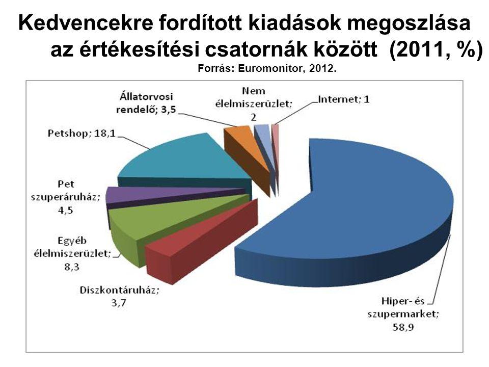 Kedvencekre fordított kiadások megoszlása az értékesítési csatornák között (2011, %) Forrás: Euromonitor, 2012.