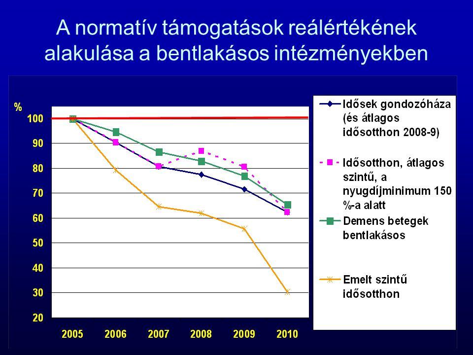 A normatív támogatások reálértékének alakulása a bentlakásos intézményekben