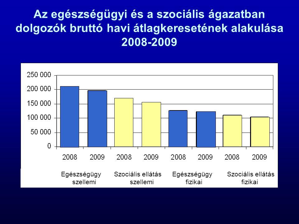 Az egészségügyi és a szociális ágazatban dolgozók bruttó havi átlagkeresetének alakulása 2008-2009