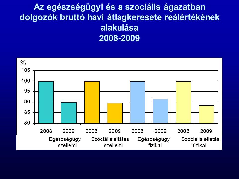 Az egészségügyi és a szociális ágazatban dolgozók bruttó havi átlagkeresete reálértékének alakulása 2008-2009