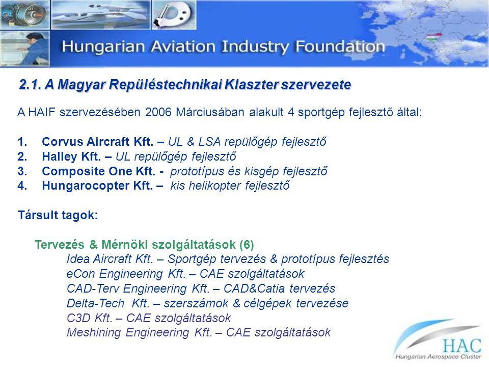2.1. A Magyar Repüléstechnikai Klaszter szervezete