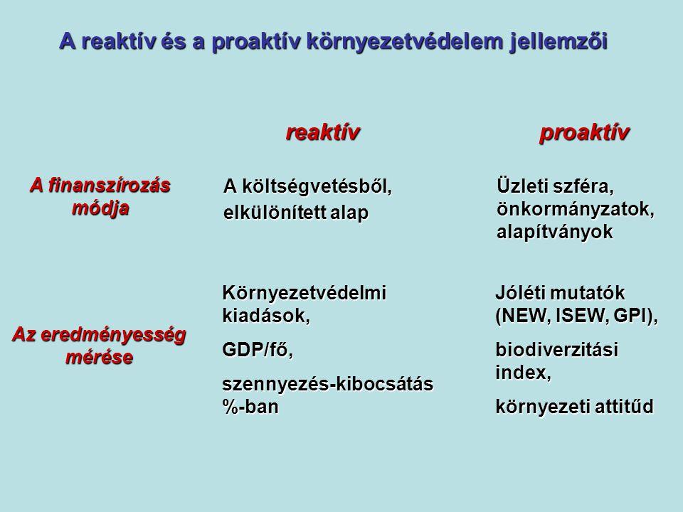 A reaktív és a proaktív környezetvédelem jellemzői reaktív proaktív