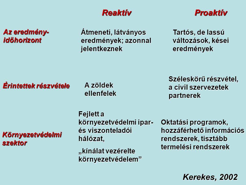 Reaktív Proaktív Kerekes, 2002