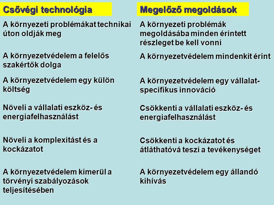 Csővégi technológia Megelőző megoldások