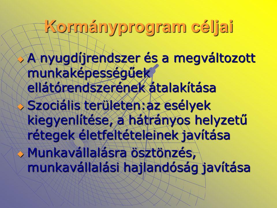 Kormányprogram céljai