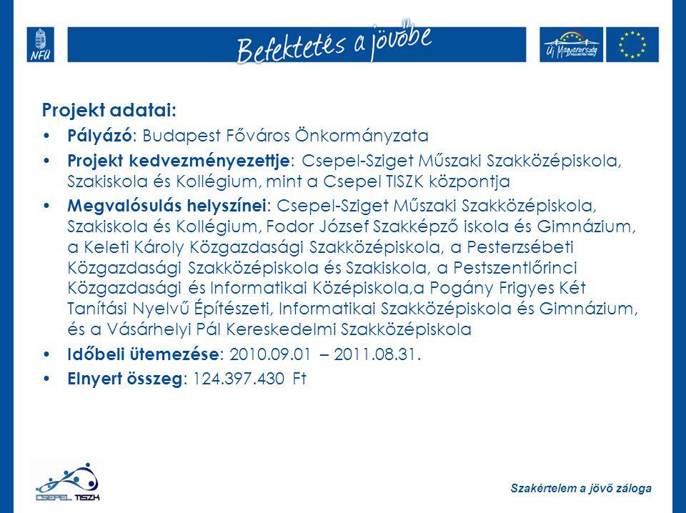 Projekt adatai: Pályázó: Budapest Főváros Önkormányzata