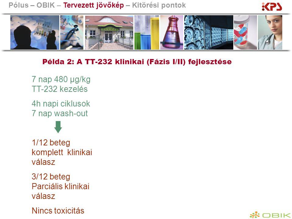 Példa 2: A TT-232 klinikai (Fázis I/II) fejlesztése
