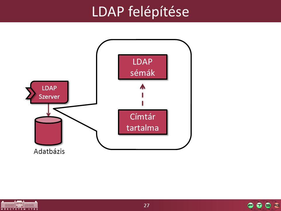 LDAP felépítése LDAP sémák Címtár tartalma Adatbázis LDAP Szerver