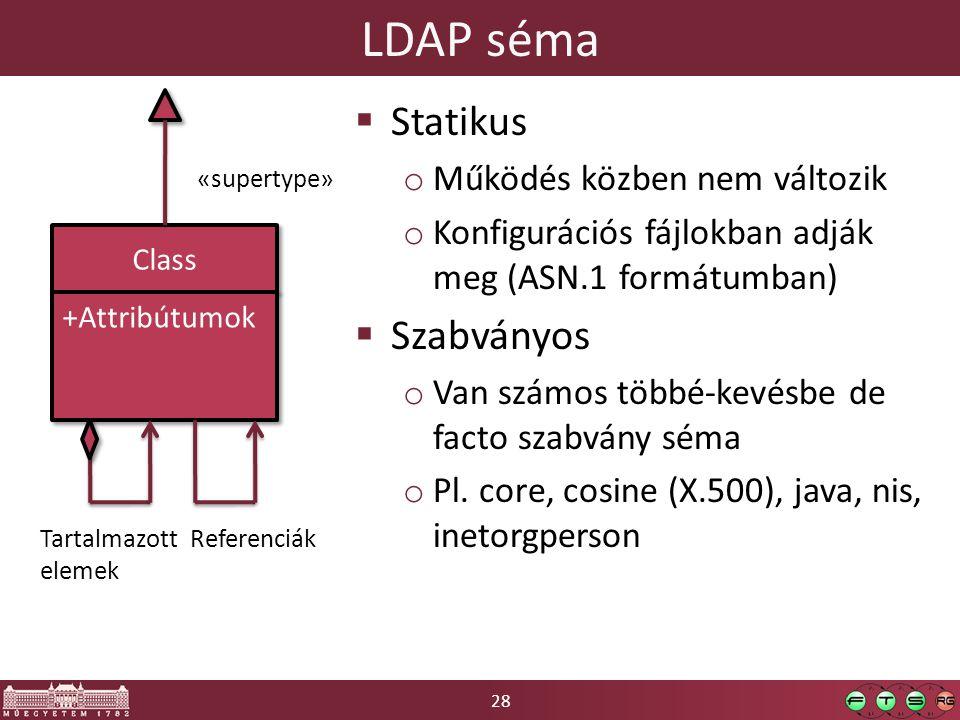 LDAP séma Statikus Szabványos Működés közben nem változik