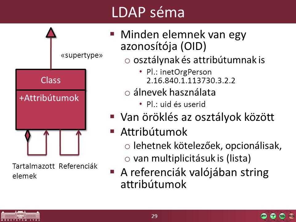 LDAP séma Minden elemnek van egy azonosítója (OID)