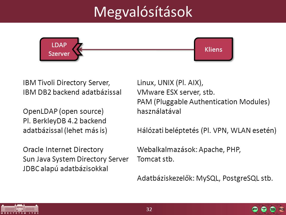 Megvalósítások LDAP. Szerver. Kliens. IBM Tivoli Directory Server, IBM DB2 backend adatbázissal.