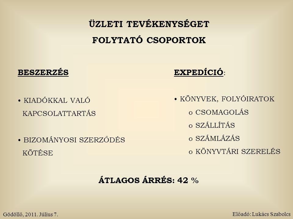 ÜZLETI TEVÉKENYSÉGET FOLYTATÓ CSOPORTOK