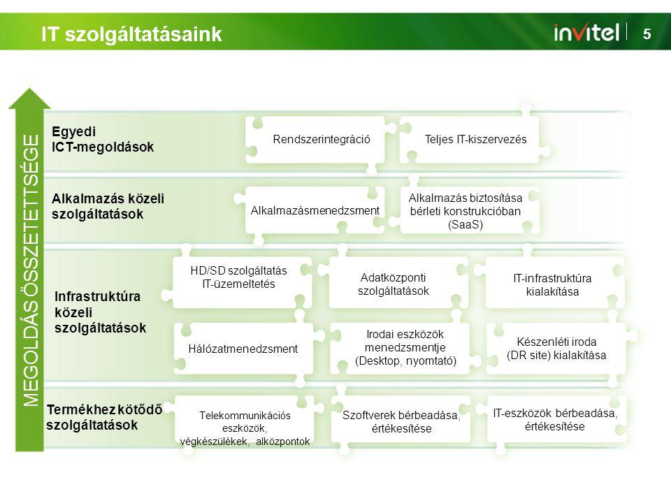 IT szolgáltatásaink MEGOLDÁS ÖSSZETETTSÉGE Egyedi ICT-megoldások