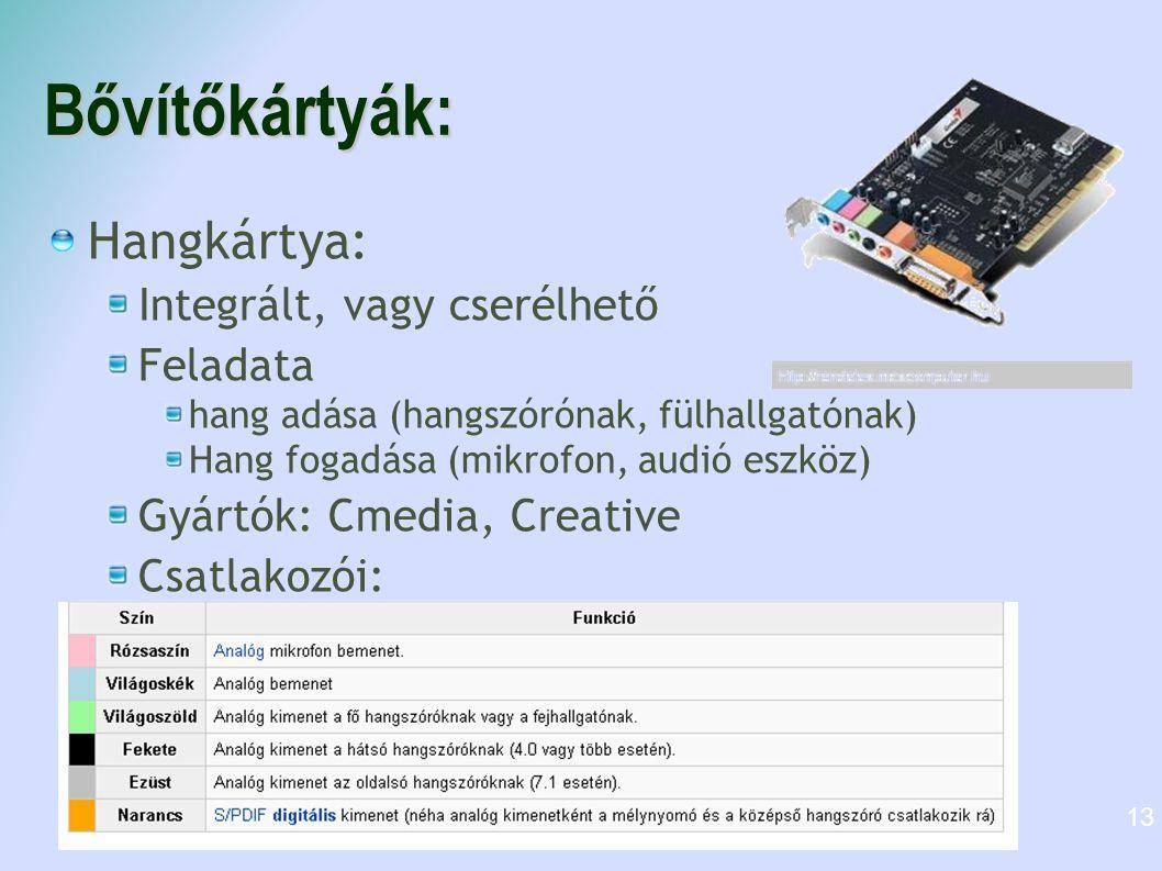 Bővítőkártyák: Hangkártya: Integrált, vagy cserélhető Feladata