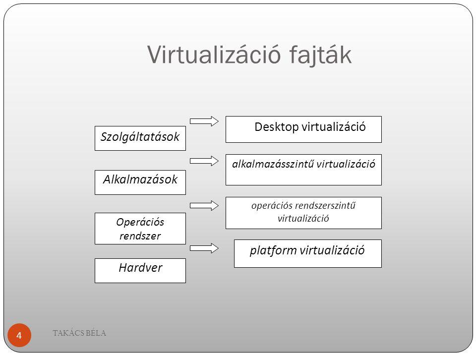 Virtualizáció fajták Desktop virtualizáció Szolgáltatások Alkalmazások