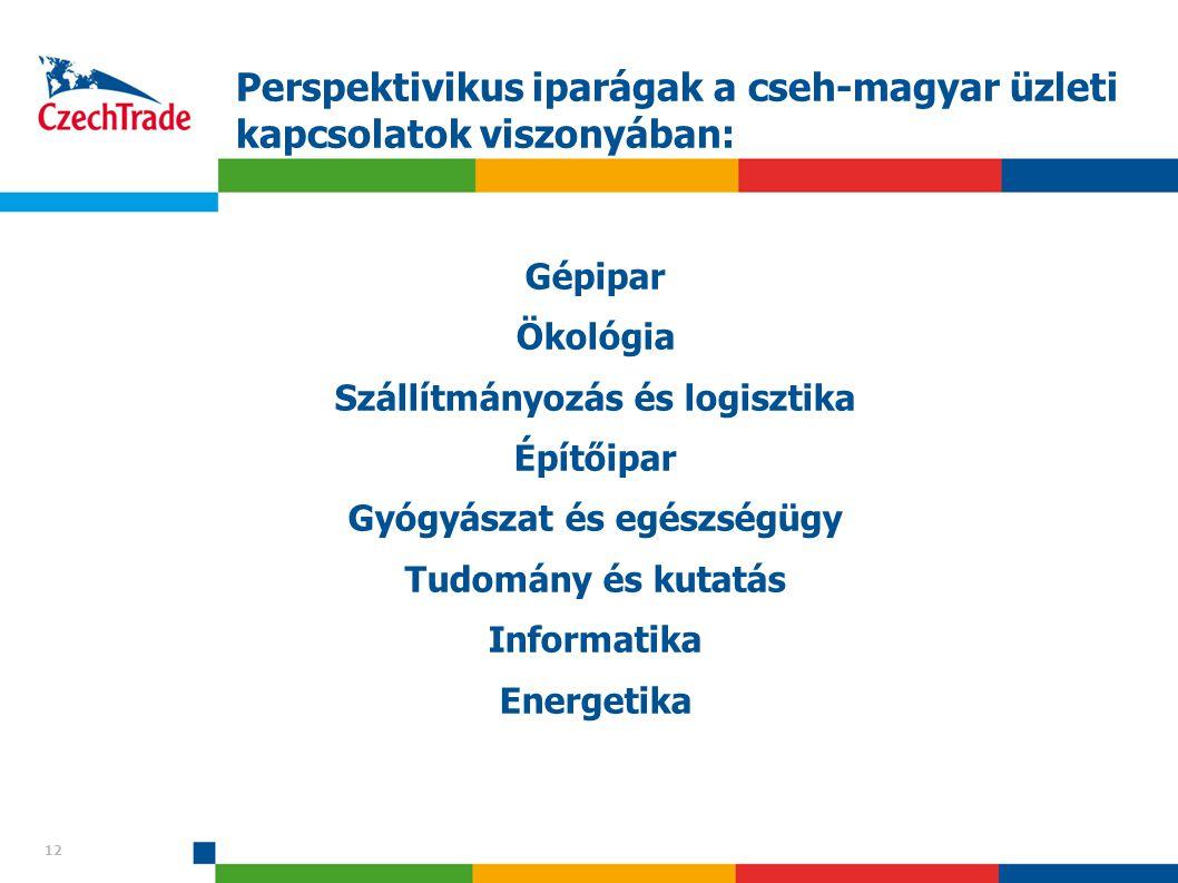 Perspektivikus iparágak a cseh-magyar üzleti kapcsolatok viszonyában: