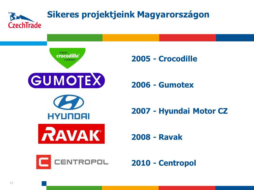 Sikeres projektjeink Magyarországon