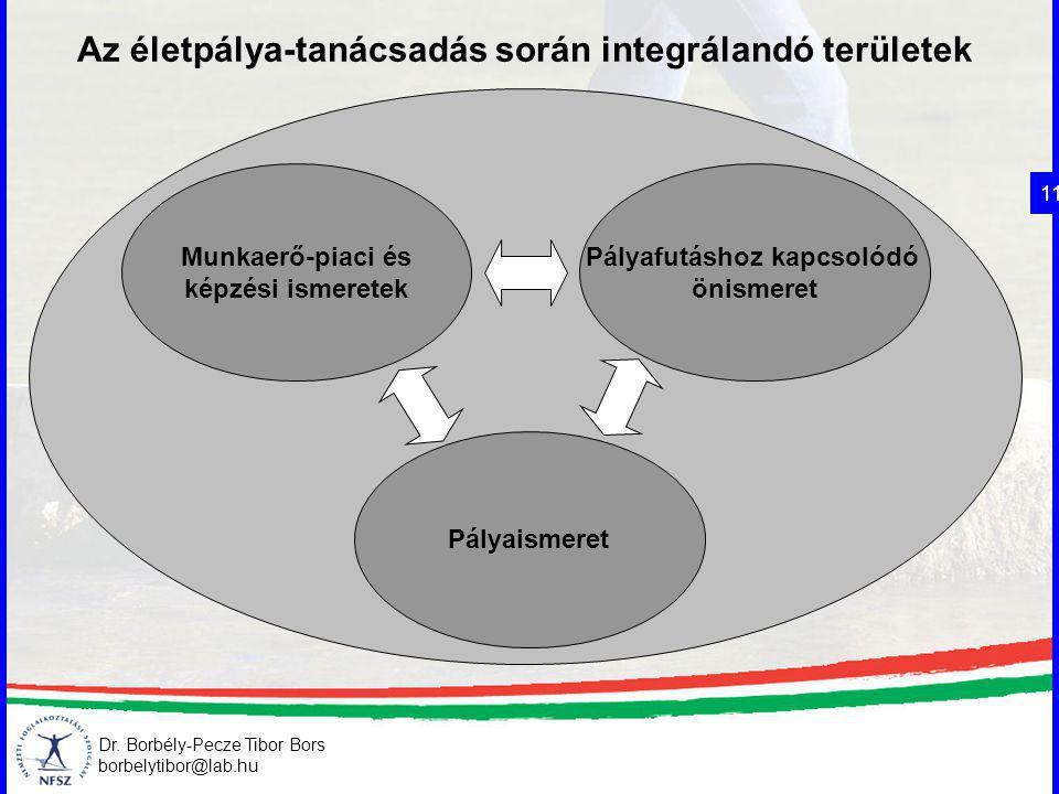 Az életpálya-tanácsadás során integrálandó területek