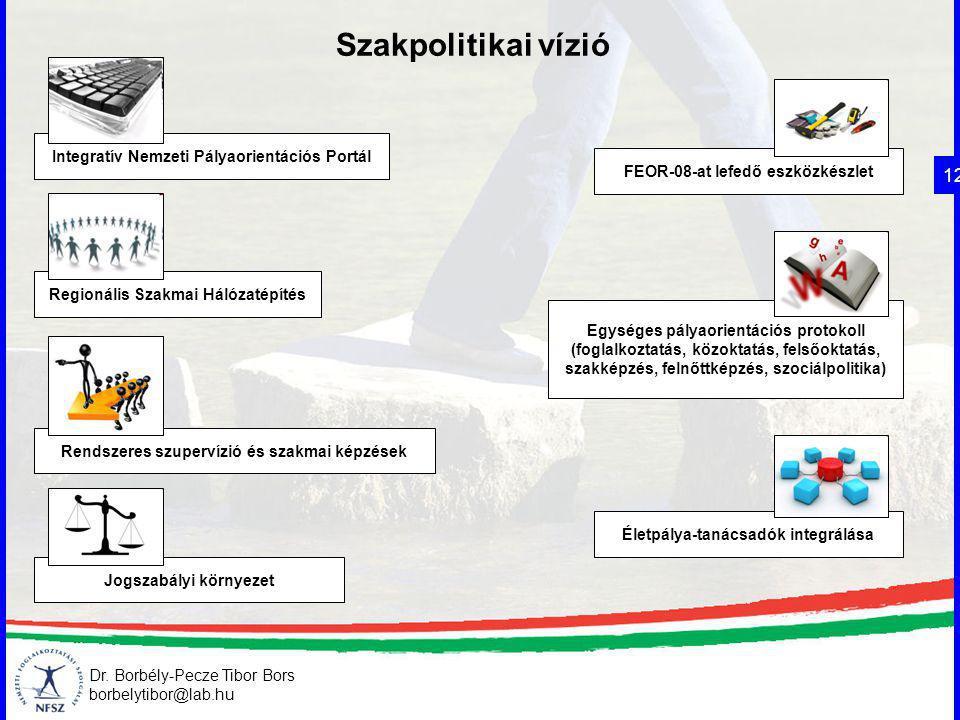 Szakpolitikai vízió 12 Integratív Nemzeti Pályaorientációs Portál