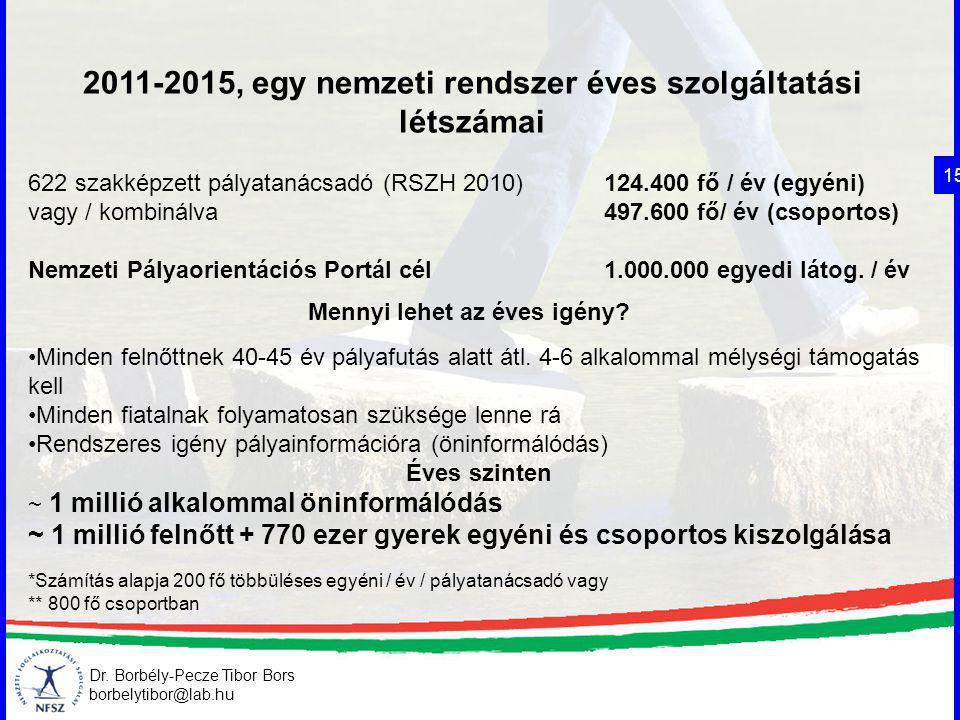 2011-2015, egy nemzeti rendszer éves szolgáltatási létszámai