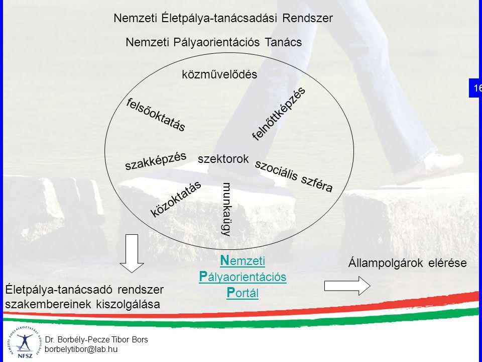Nemzeti Pályaorientációs Portál Nemzeti Életpálya-tanácsadási Rendszer