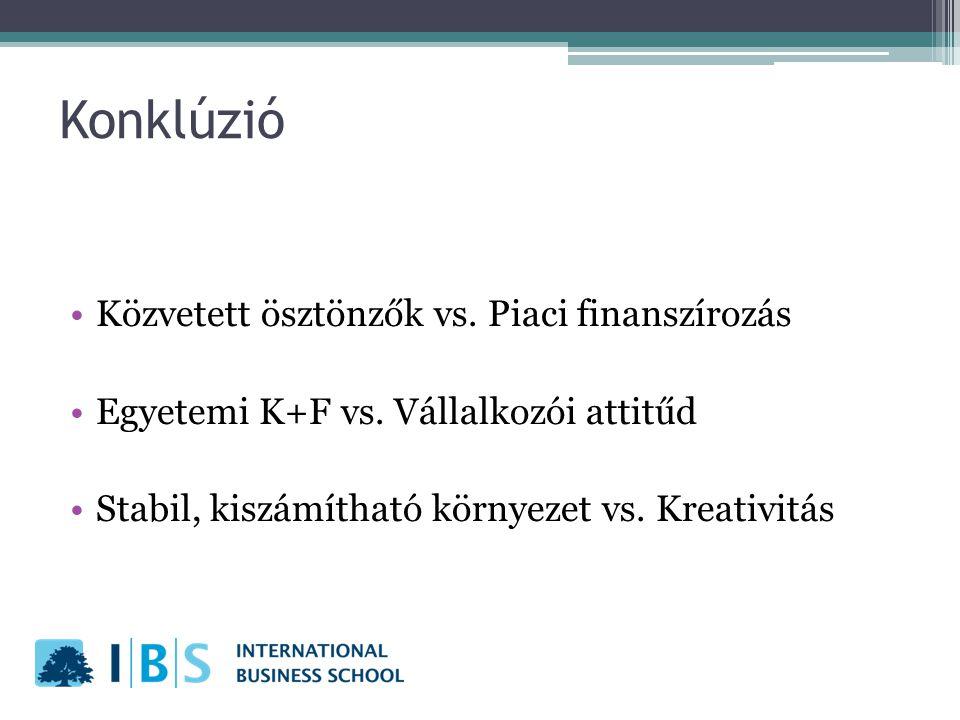 Konklúzió Közvetett ösztönzők vs. Piaci finanszírozás