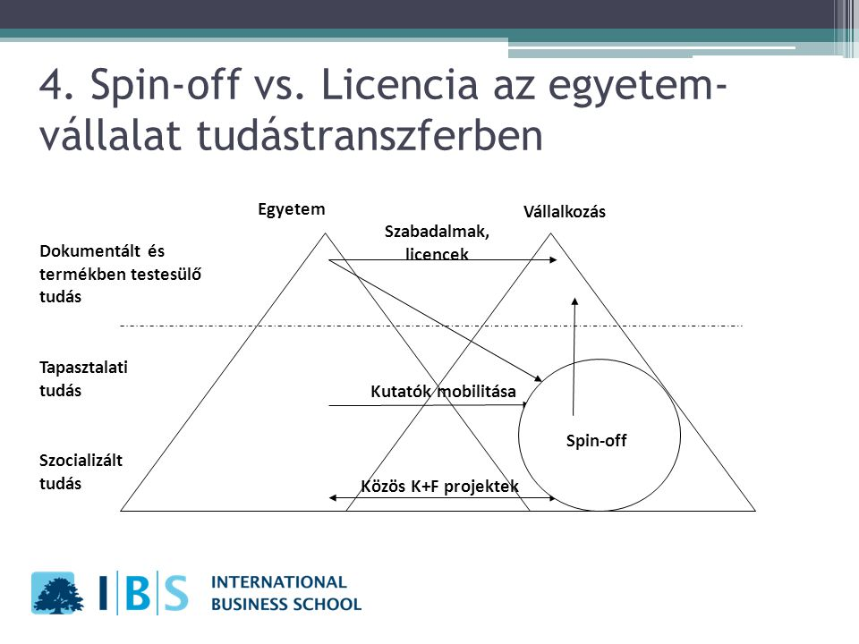 4. Spin-off vs. Licencia az egyetem-vállalat tudástranszferben