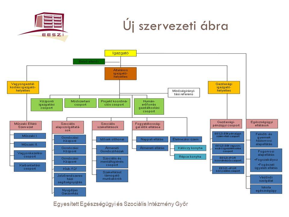 Új szervezeti ábra Egyesített Egészségügyi és Szociális Intézmény Győr