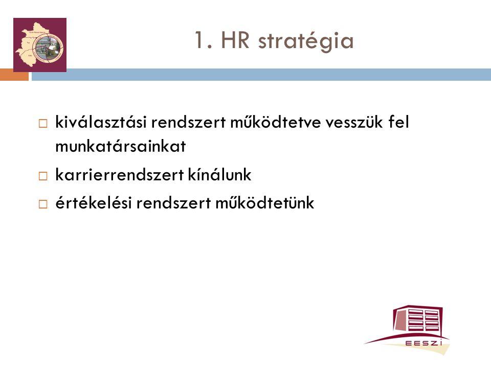 1. HR stratégia kiválasztási rendszert működtetve vesszük fel munkatársainkat. karrierrendszert kínálunk.