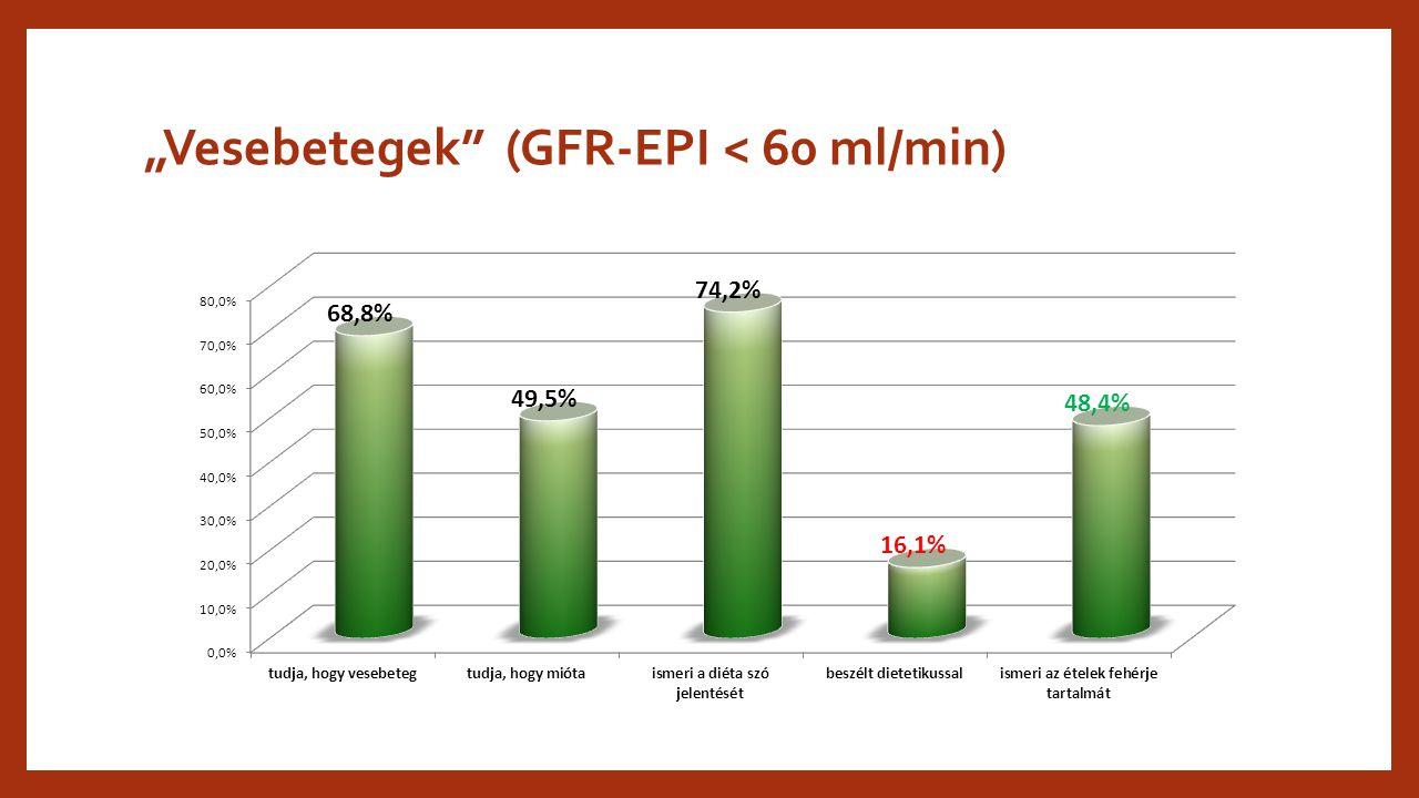 """""""Vesebetegek (GFR-EPI < 60 ml/min)"""