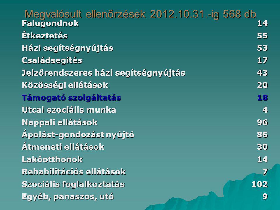 Megvalósult ellenőrzések 2012.10.31.-ig 568 db