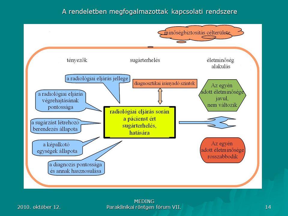 A rendeletben megfogalmazottak kapcsolati rendszere