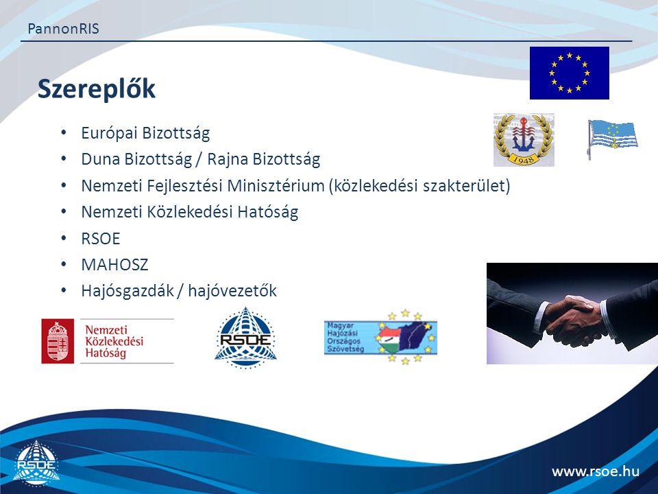 Szereplők Európai Bizottság Duna Bizottság / Rajna Bizottság