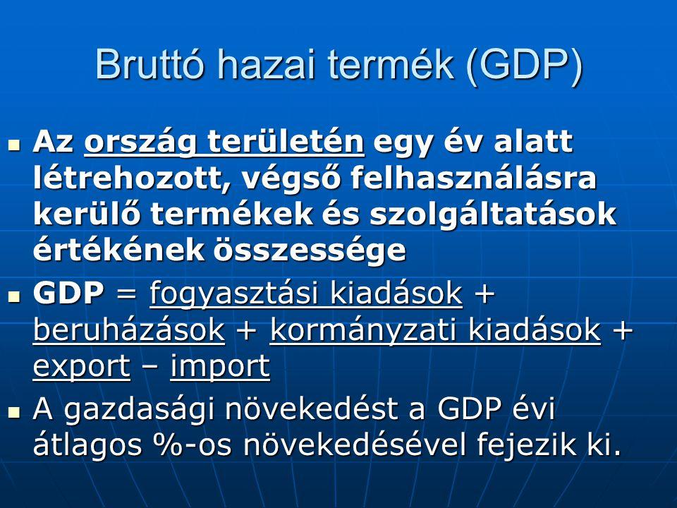 Bruttó hazai termék (GDP)
