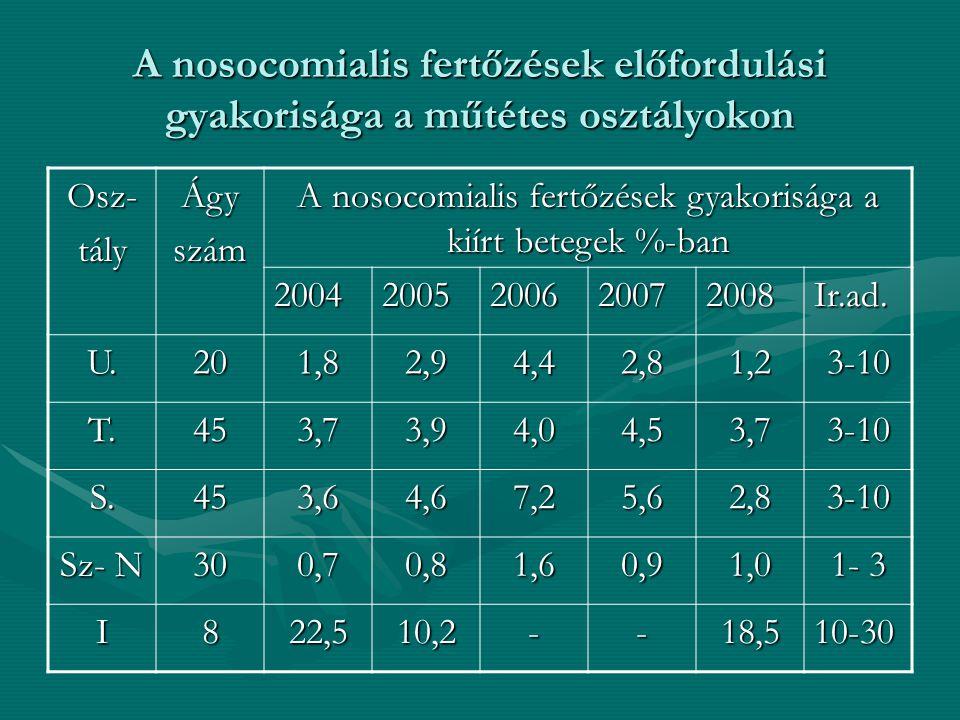 A nosocomialis fertőzések gyakorisága a kiírt betegek %-ban