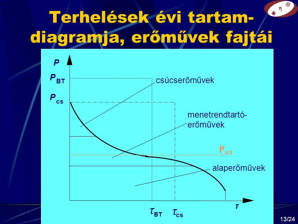 Terhelések évi tartam-diagramja, erőművek fajtái