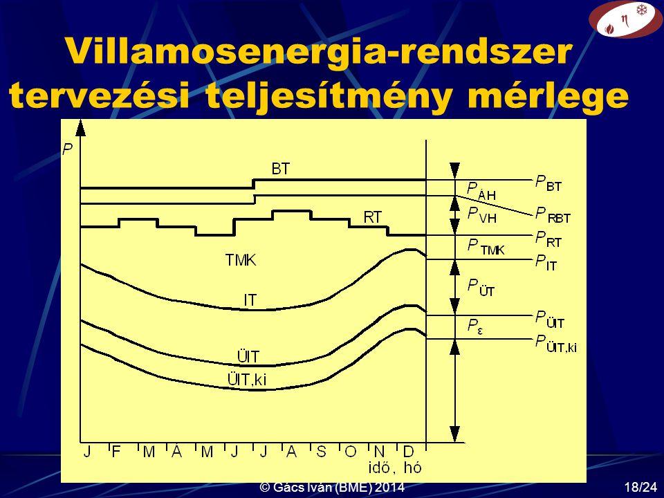 Villamosenergia-rendszer tervezési teljesítmény mérlege